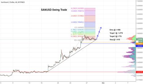 SANUSD: $SAN Trend Follow Long