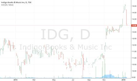 IDG: Indigo Books & Music Inc Stock PRice