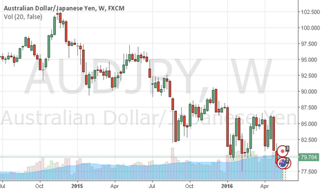 AUDJPY: AUDJPY - Bear Flag Play on.....