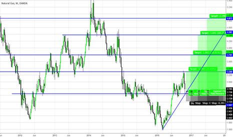 NATGASUSD: Natural Gas Long Opportunity with Great Risk/Reward