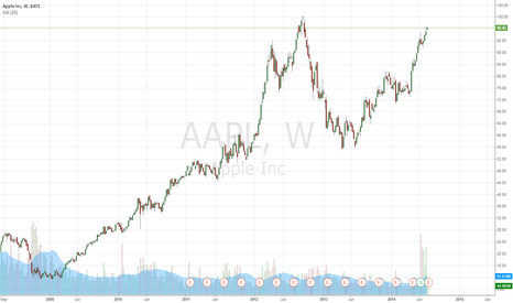 AAPL: AAPL VULNERABLE TO NEAR-TERM SELLING PRESSURE.