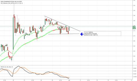 RIGL: $RIGL descending triangle 1hr chart