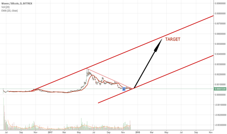 WAVESBTC: The ultimate Waves triangle breakout!