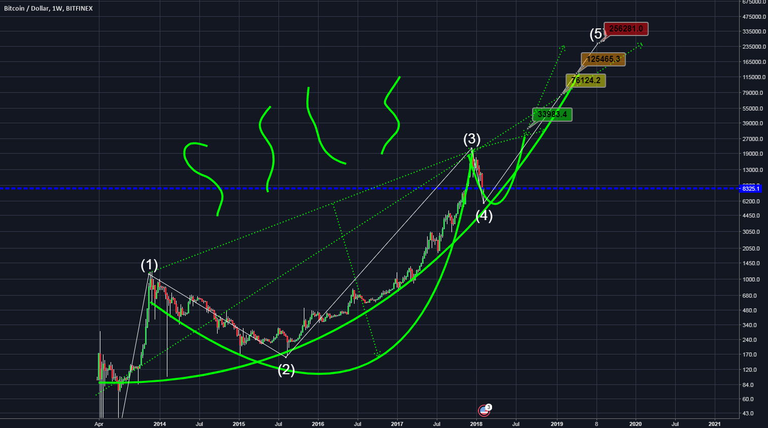 BTC forming C&H aiming 250K USD for 2020