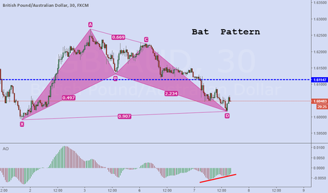 GBPAUD: Bat pattern