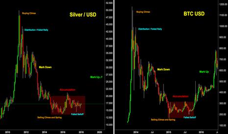 SILVER: SIlver Vs Bitcoin wyckoff Logic