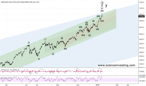 NDX: Nasdaq probably near a cyclical top