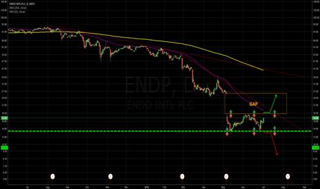 ENDP: Double Bottom vs. GAP