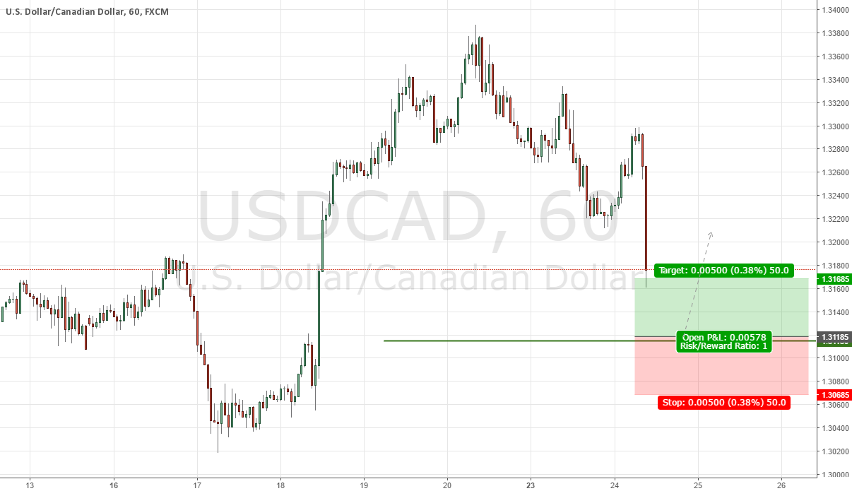 USDCAD Institutional Buy Setup!