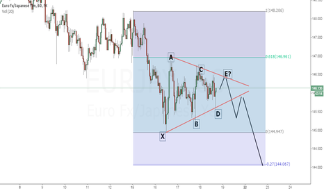 EURJPY: EJ - Symmetrical triangle (Bearish)