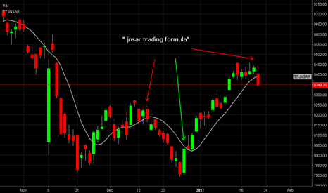NIFTY: NIFTY >> Daily Candle >> JUST The ONE Reason to SHORT the index