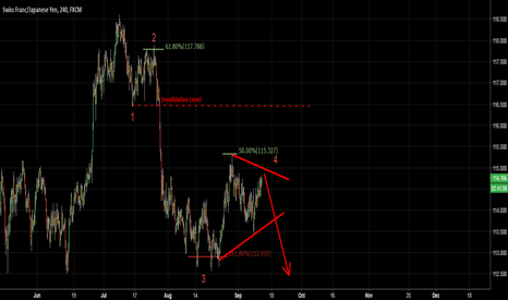 CHFJPY: CHFJPY - Wave Rules combined with FIBS