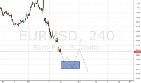 EURUSD: Взгляд по евро на неделю