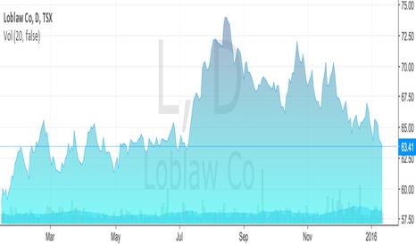 L: Loblaw Co's stock price
