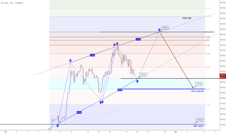 BTCUSD: BTCUSD outlook