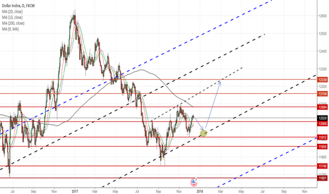 USDOLLAR: DXY SHORT MEDIUM TERM