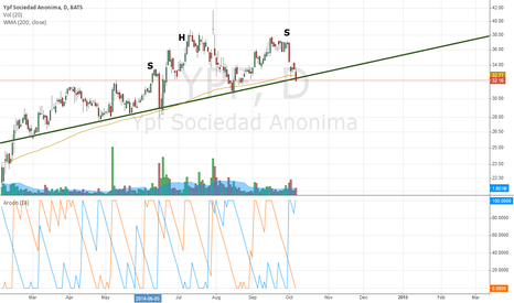 YPF: Head and shoulders