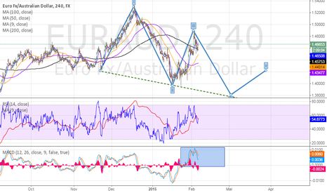 EURAUD: short term.