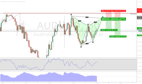 AUDUSD: AUDUSD Bearish Gartley
