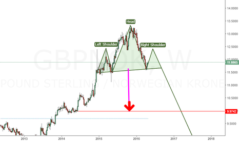 GBPNOK: trade it in may-june..fill your pockets