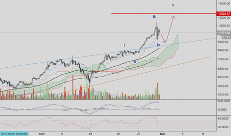 BTCUSD: The real top is a little higher imo