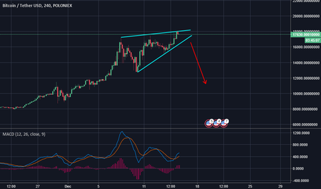 BTCUSDT: Bitcoin: Rising Wedge? Reversal pattern showing up