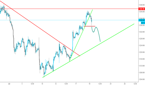 XAUUSD: Short Opportunity for Gold ?