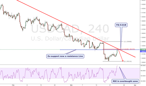 USDCAD: USCAD Opportunity to Short