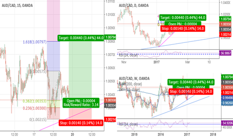 AUDCAD: Retracement to 38% and target 161%