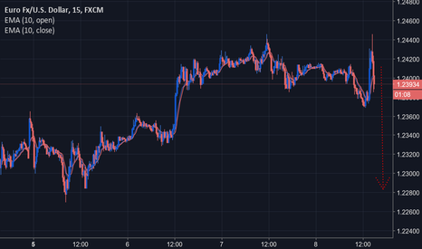 EURUSD: EURUSD short dopo le parole di Draghi