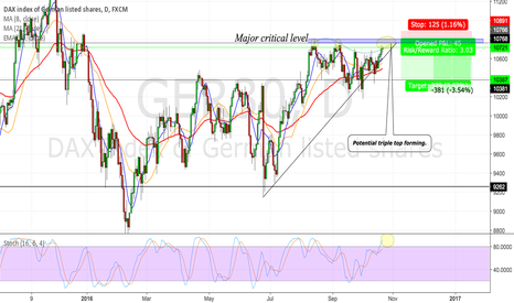GER30: GER30 CRITICAL POINT OF INTEREST (DAILY)