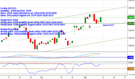 BANKNIFTY: BankNifty:25499 Above 25576 Res:25624_25701_25778 & 25826