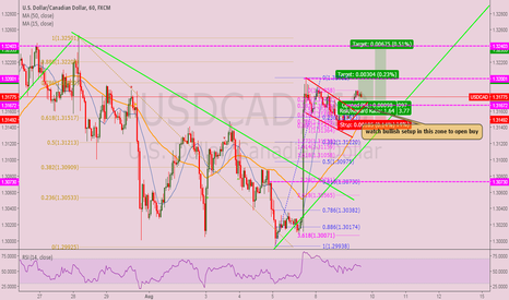USDCAD: waiting for buy
