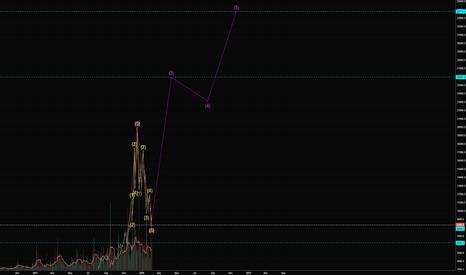 BTCUSD: BTC Long term - Massive Elliot Wave Formation
