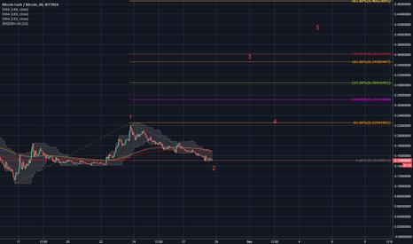 BCCBTC: BCC is failing? I think not.