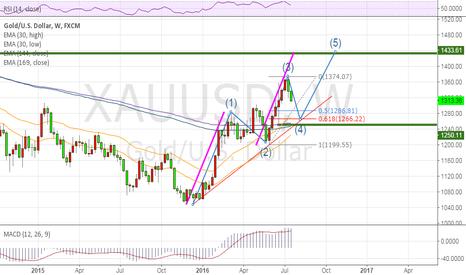 XAUUSD: Gold  sell short,buy long