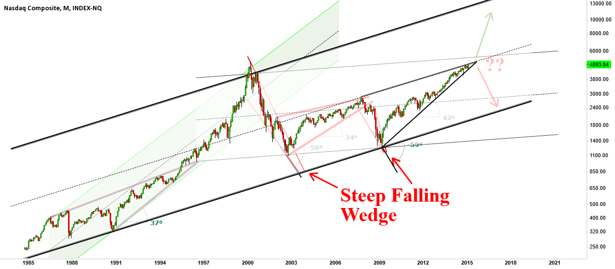 NASX, rising wedge to 3000 or 6000?
