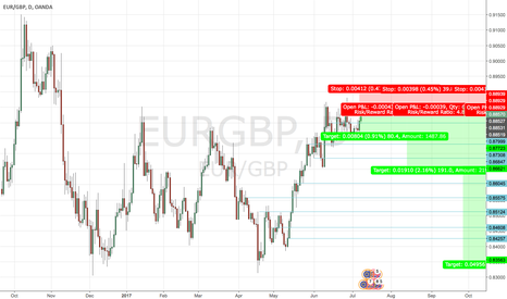 EURGBP: EUR/GBP  SHORT Channel