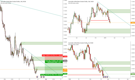 AUDNZD: Shorting the Aussie Kiwi