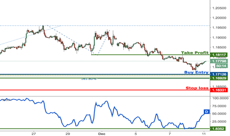 EURUSD: EURUSD approaching strong support, prepare to buy