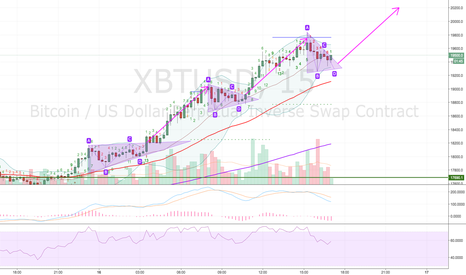XBTUSD: Short term triangles and measured advances