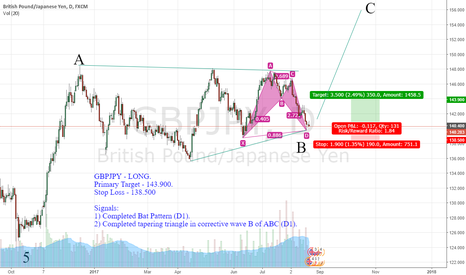GBPJPY: GBPJPY - LONG.  Primary Target - 143.900.