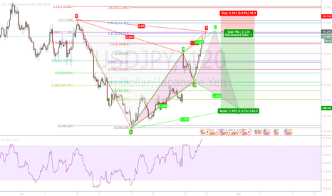 USDJPY: Bat Pattern and C leg for Chyper