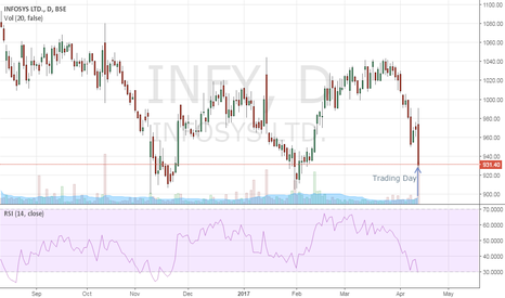 INFY: Sell Infy
