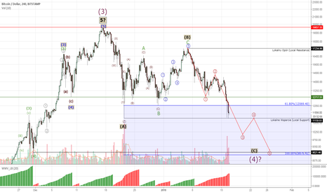 BTCUSD: Bitcoin #BTCUSD - pessimistic  scenario is unfolding -50% ahead!