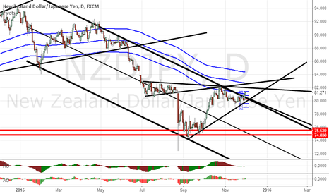 NZDJPY: NZDJPY. THIS COULD GET INTERESTING