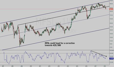 MFSL: Max Financial Services Ltd weekly chart study