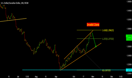 USDCAD: UsdCad - Sell Opportunity