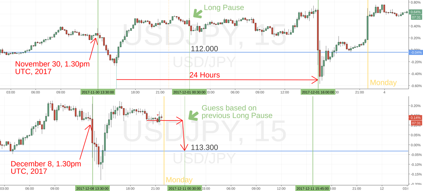 Repeating stop hunt pattern before year falls of USDJPY