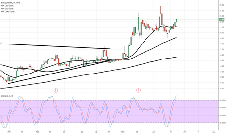 BZUN: $BZUN headed to new IPO breakout high.